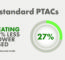 Setting New Standards For PTAC Energy Performance